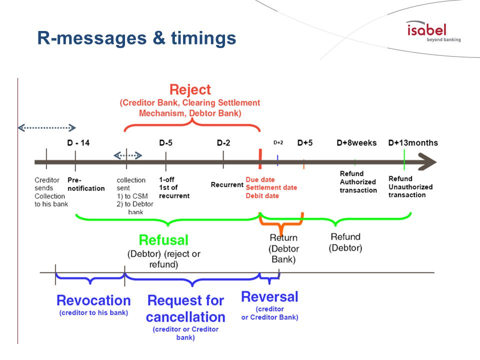 R-messages & timings