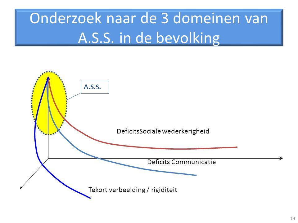 Onderzoek naar de 3 domeinen van A.S.S. in de bevolking