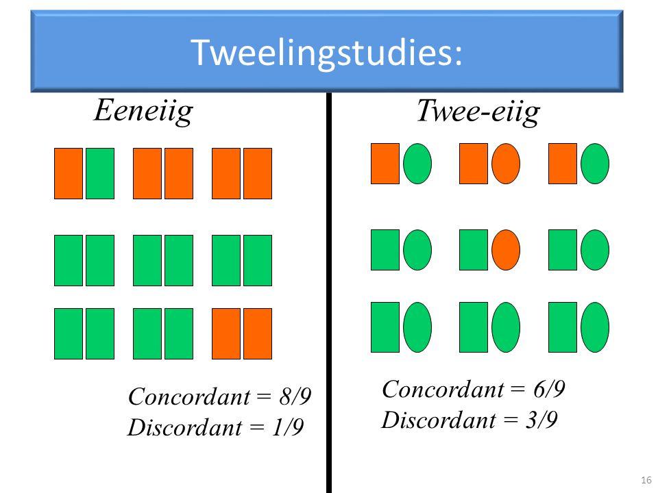 Tweelingstudies: Eeneiig Twee-eiig Concordant = 6/9 Concordant = 8/9