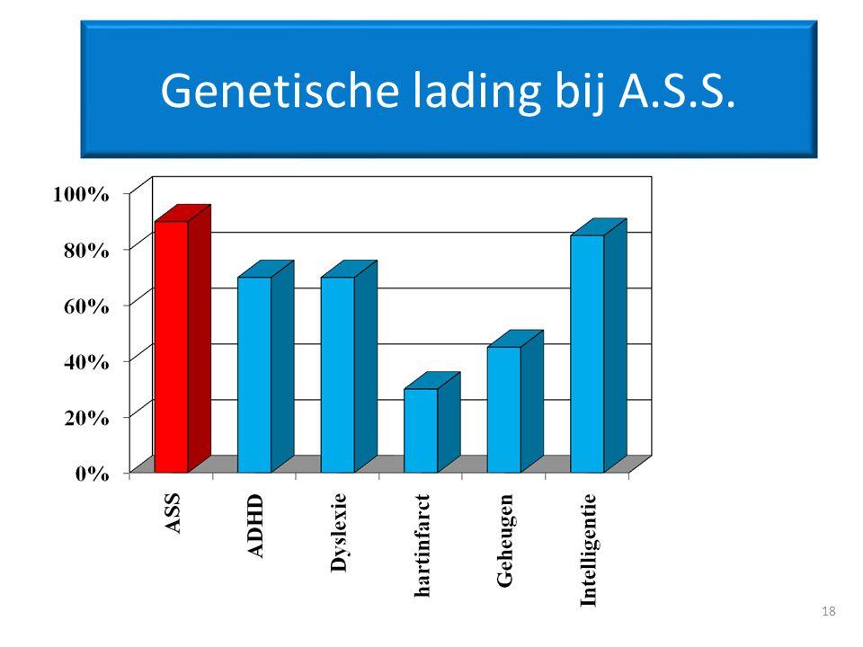Genetische lading bij A.S.S.