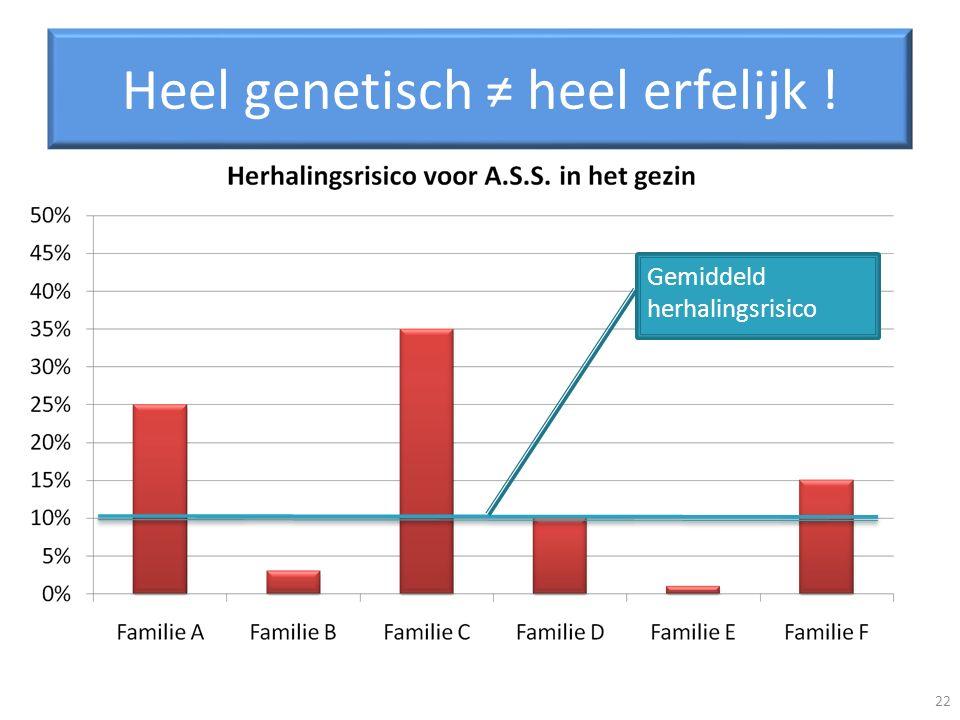 Heel genetisch ≠ heel erfelijk !
