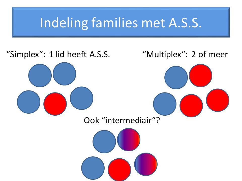 Indeling families met A.S.S.