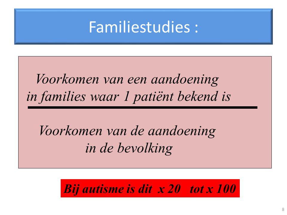 Familiestudies : Voorkomen van een aandoening