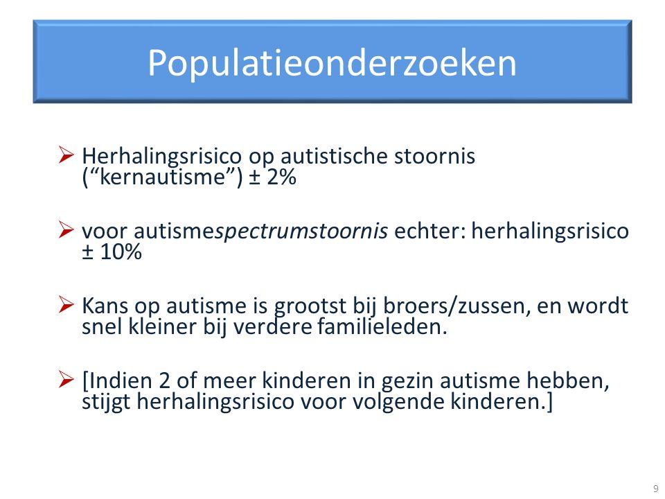 Populatieonderzoeken