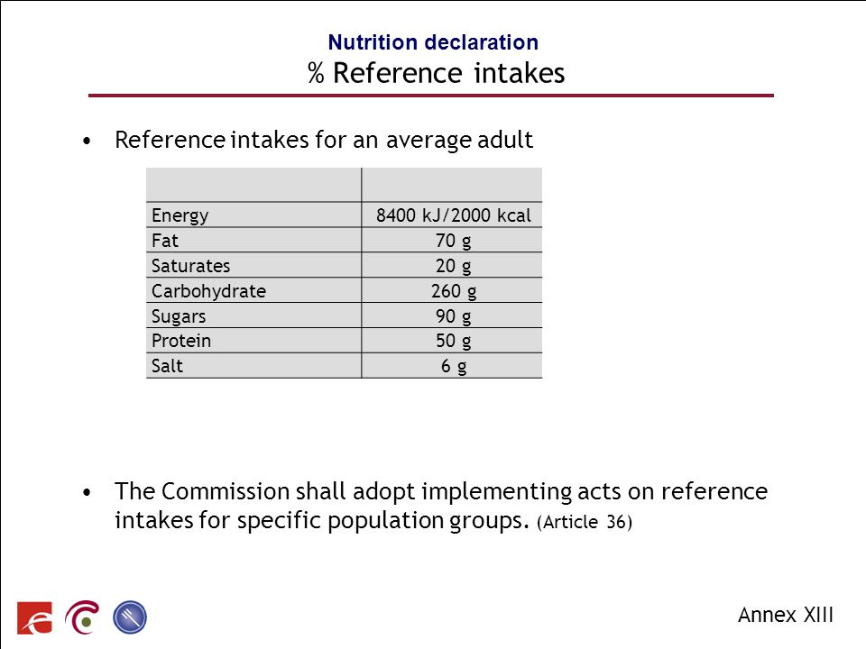 Nutrition declaration % Reference intakes