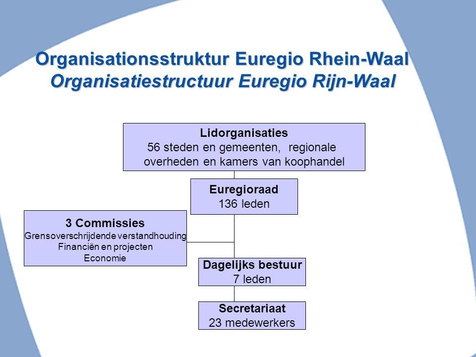 Organisationsstruktur Euregio Rhein-Waal