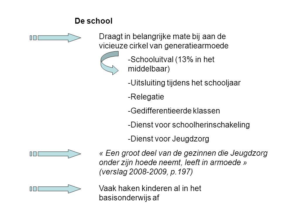 De school Draagt in belangrijke mate bij aan de vicieuze cirkel van generatiearmoede. Schooluitval (13% in het middelbaar)