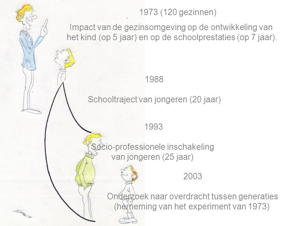 Schooltraject van jongeren (20 jaar)