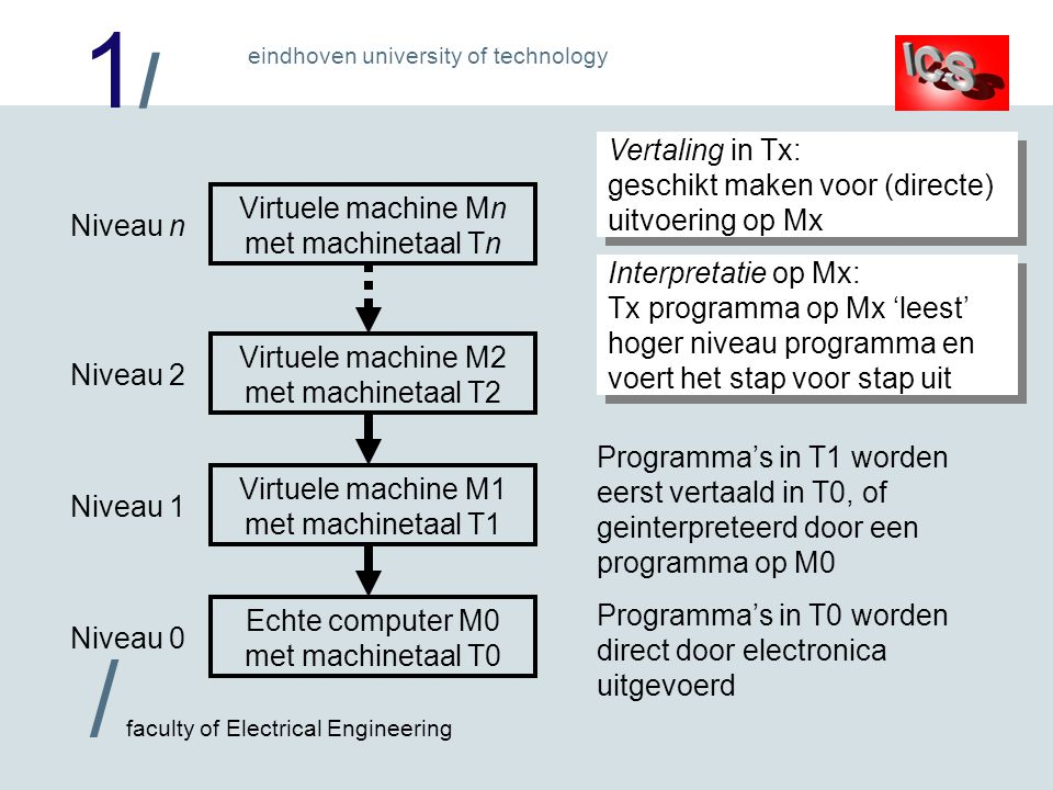 Vertaling in Tx: geschikt maken voor (directe) uitvoering op Mx