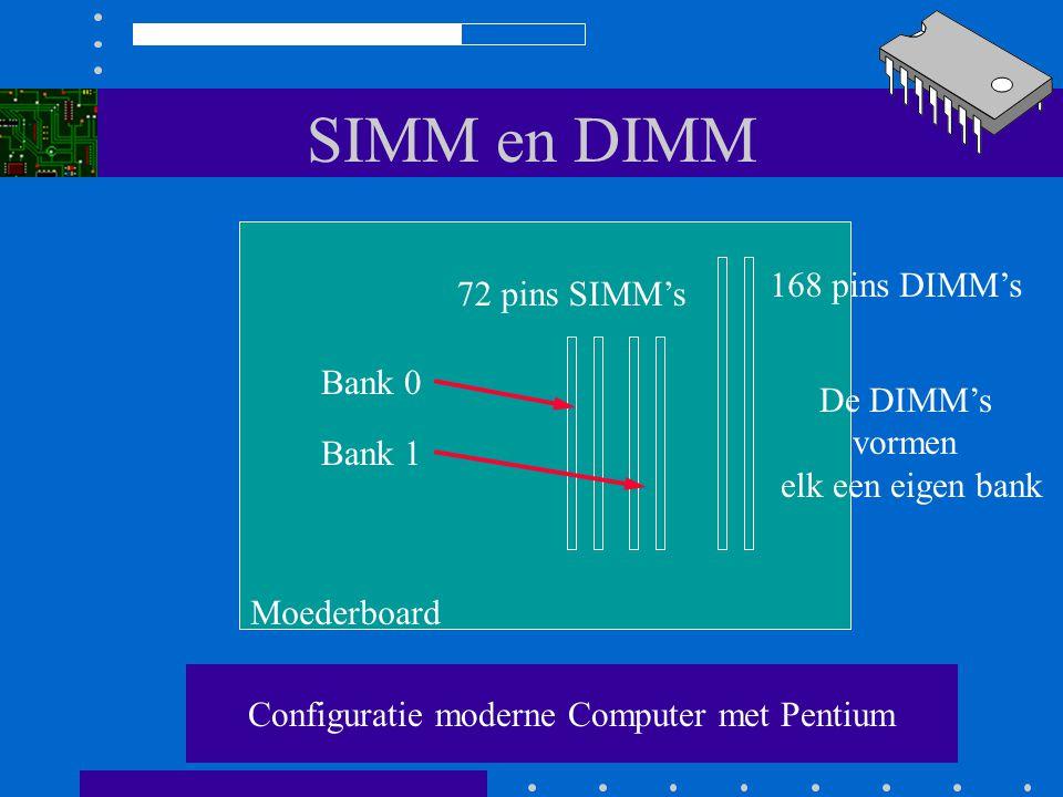 Configuratie moderne Computer met Pentium