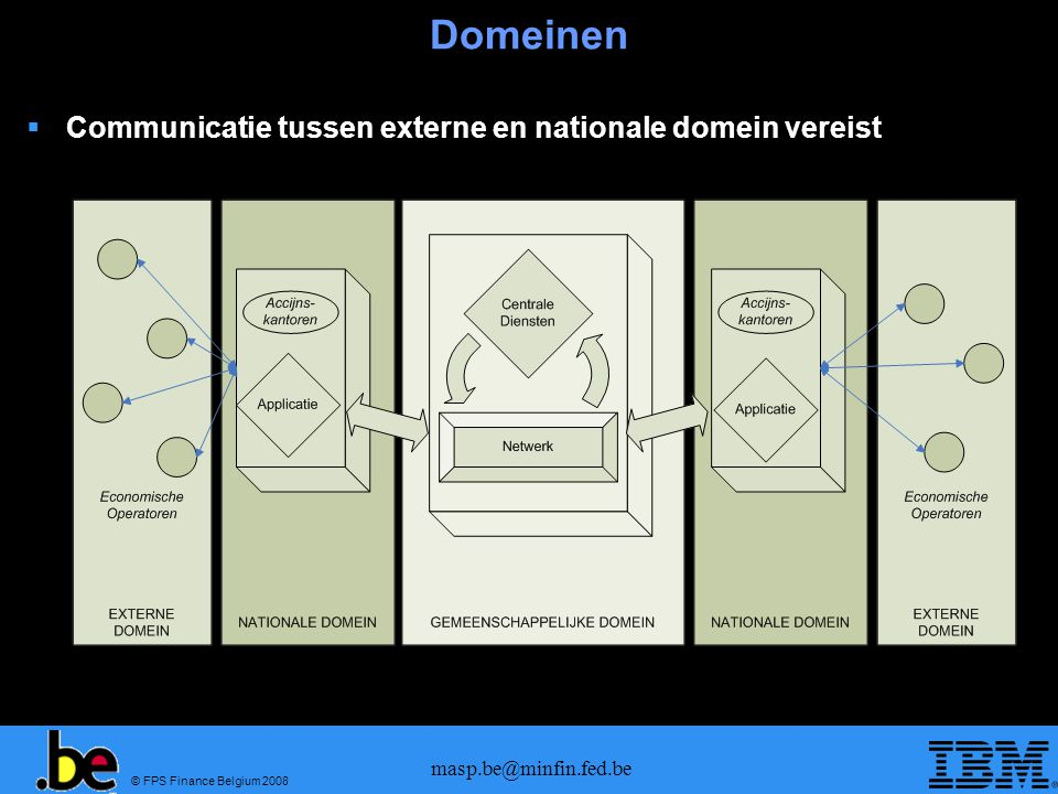 Domeinen Communicatie tussen externe en nationale domein vereist