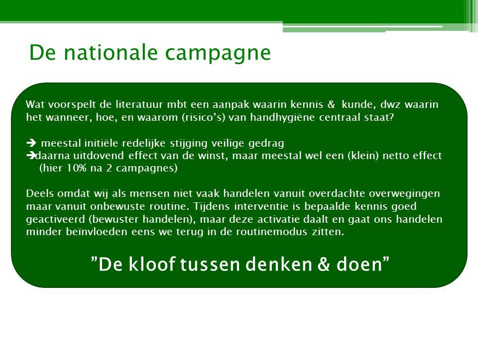 De nationale campagne De kloof tussen denken & doen