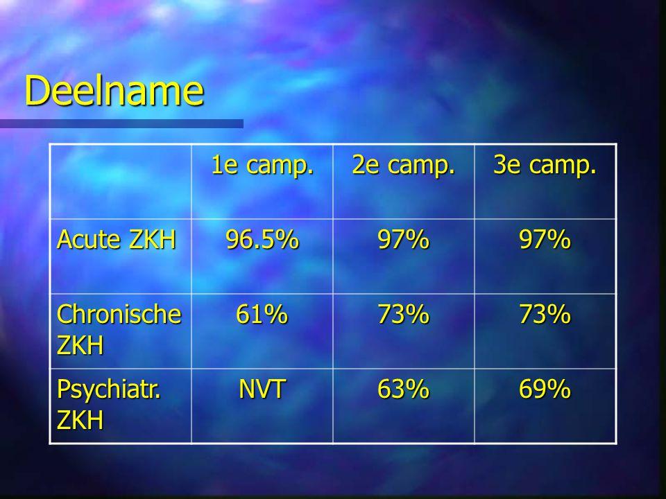 Deelname 1e camp. 2e camp. 3e camp. Acute ZKH 96.5% 97% Chronische ZKH