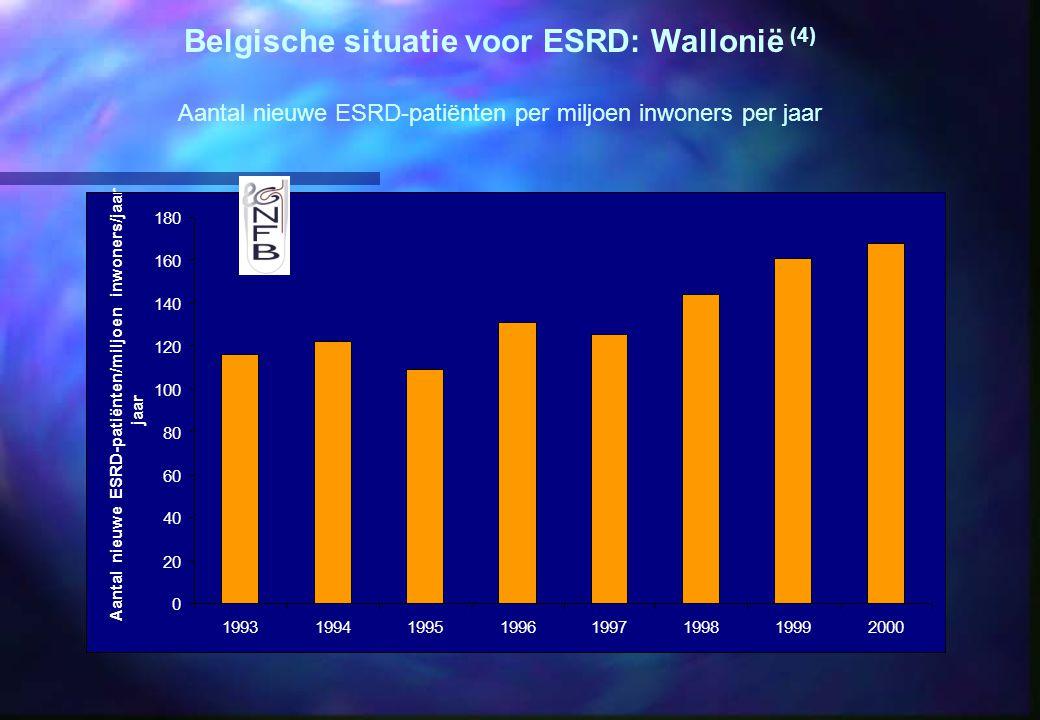 Belgische situatie voor ESRD: Wallonië (4)