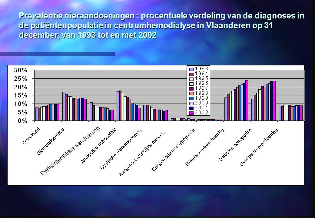 Prevalentie nieraandoeningen : procentuele verdeling van de diagnoses in de patiëntenpopulatie in centrumhemodialyse in Vlaanderen op 31 december, van 1993 tot en met 2002