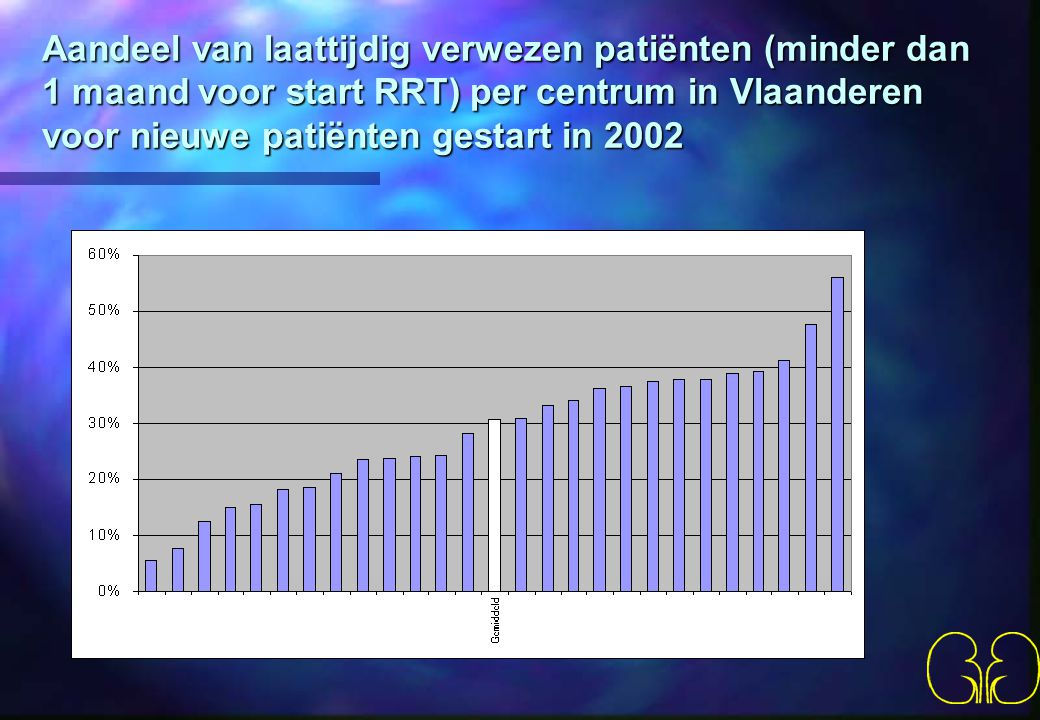 Aandeel van laattijdig verwezen patiënten (minder dan 1 maand voor start RRT) per centrum in Vlaanderen voor nieuwe patiënten gestart in 2002