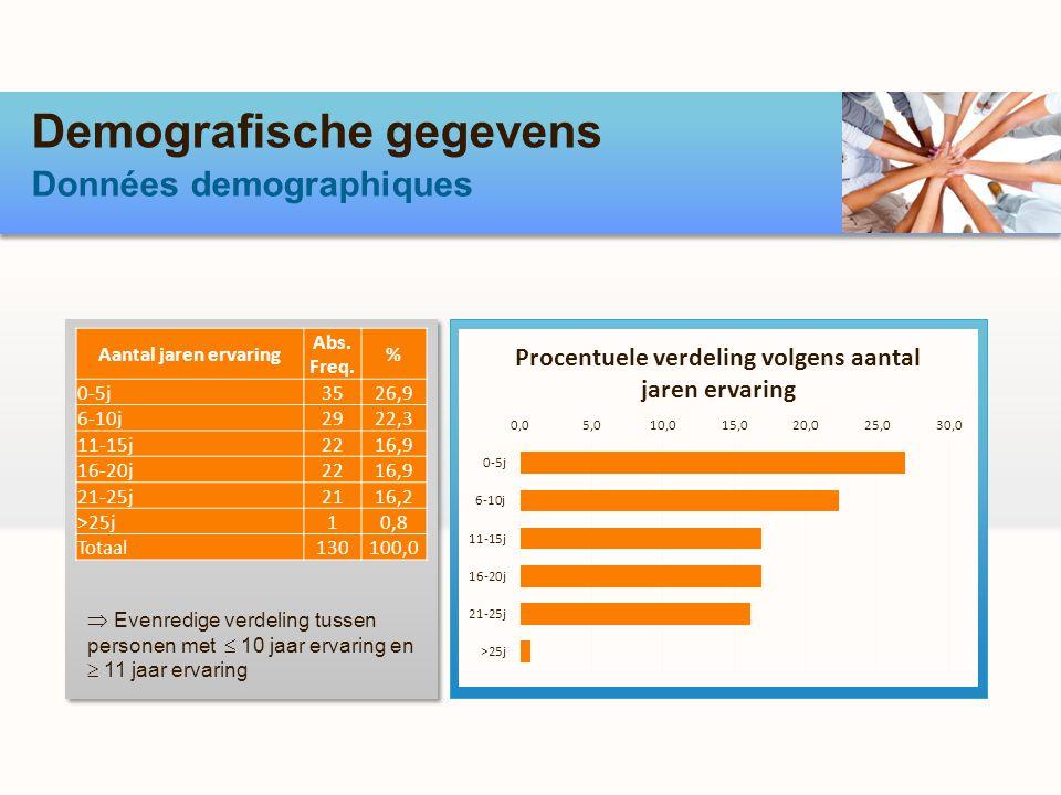 Demografische gegevens