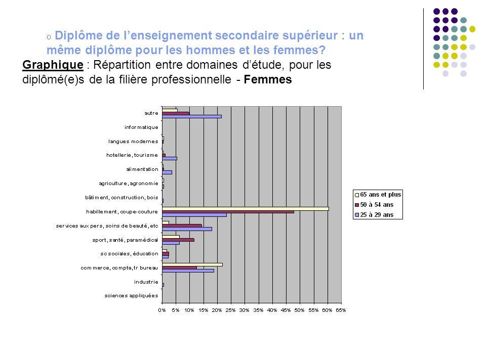 Diplôme de l'enseignement secondaire supérieur : un même diplôme pour les hommes et les femmes