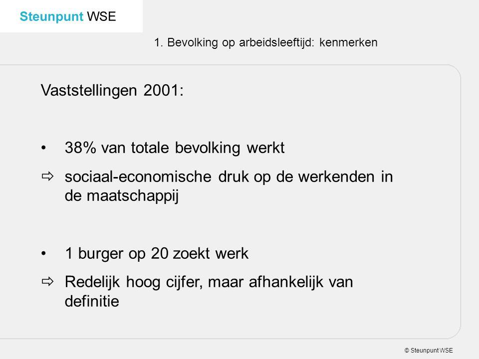 38% van totale bevolking werkt