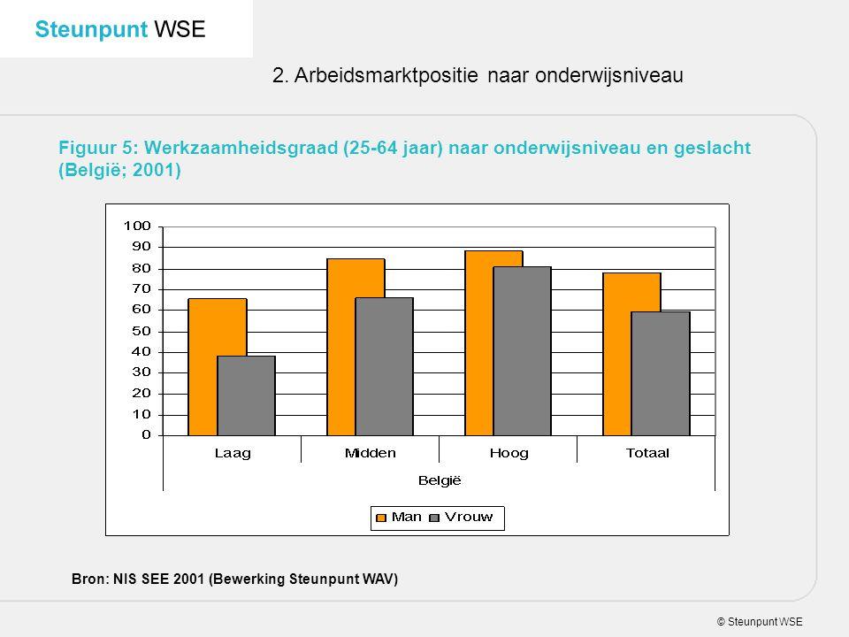 2. Arbeidsmarktpositie naar onderwijsniveau