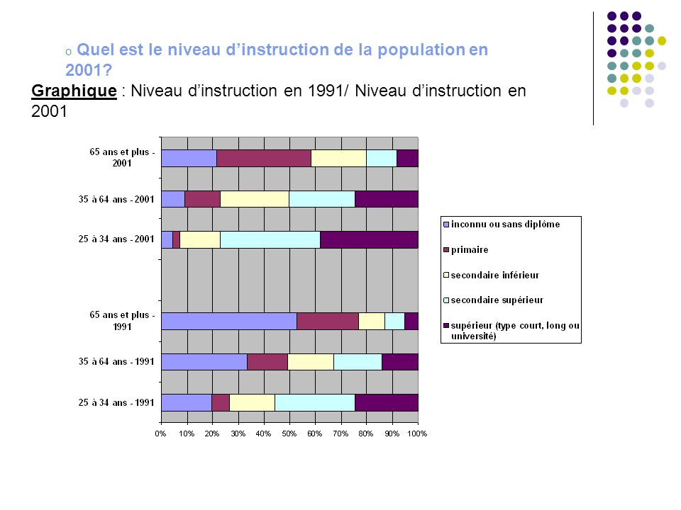 Quel est le niveau d'instruction de la population en 2001
