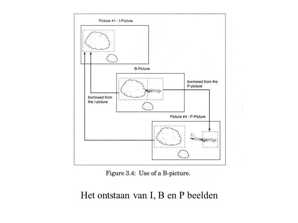 Het ontstaan van I, B en P beelden
