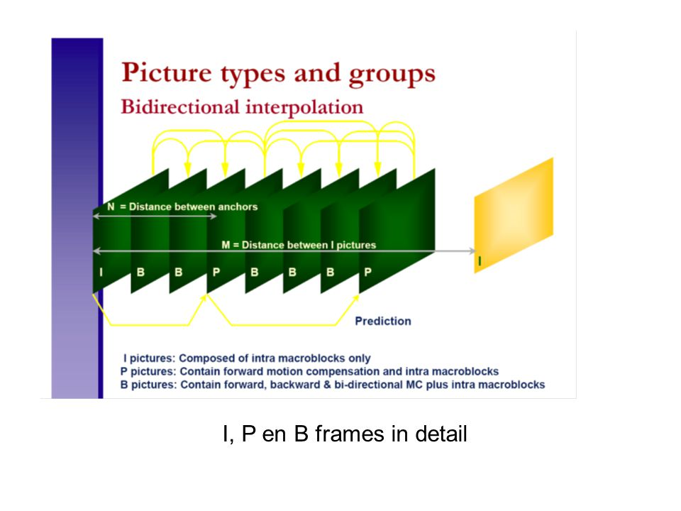 I, P en B frames in detail