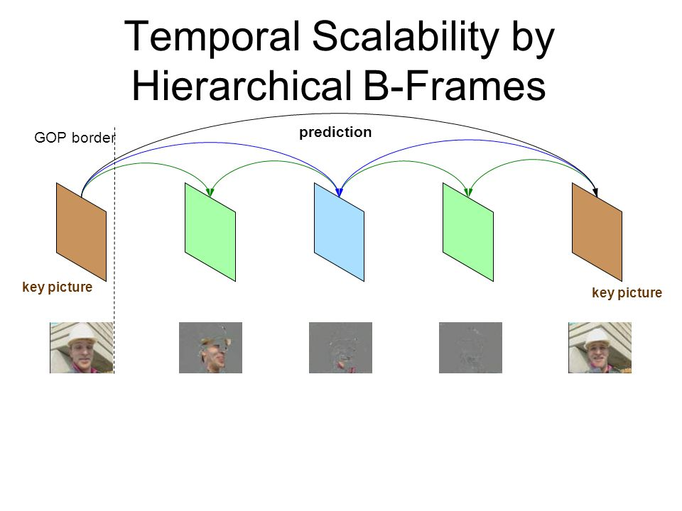 Temporal Scalability by Hierarchical B-Frames
