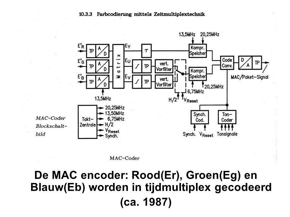 De MAC encoder: Rood(Er), Groen(Eg) en Blauw(Eb) worden in tijdmultiplex gecodeerd