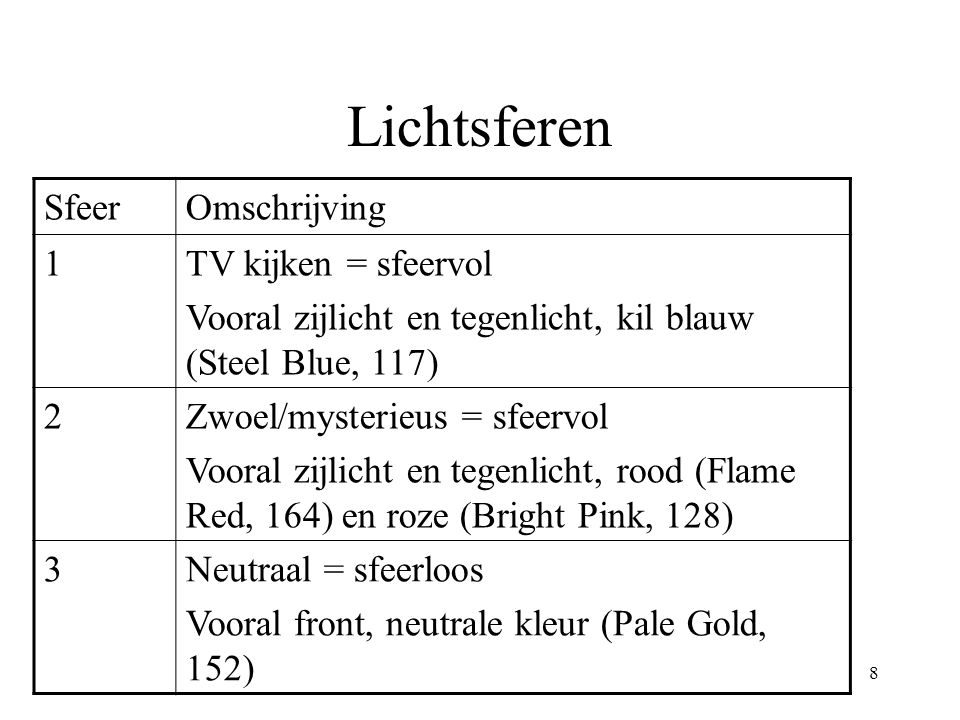 Lichtsferen Sfeer Omschrijving 1 TV kijken = sfeervol