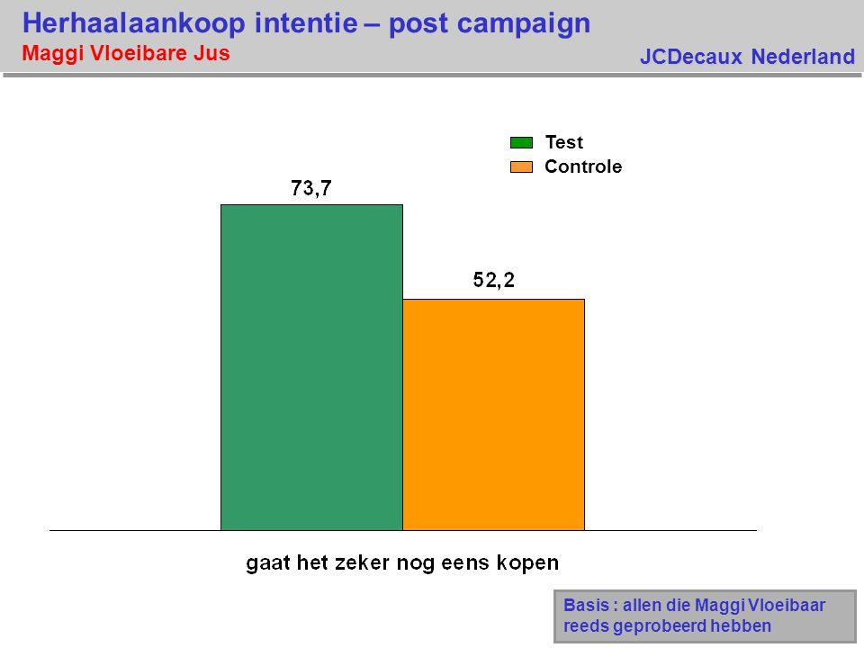 Herhaalaankoop intentie – post campaign Maggi Vloeibare Jus
