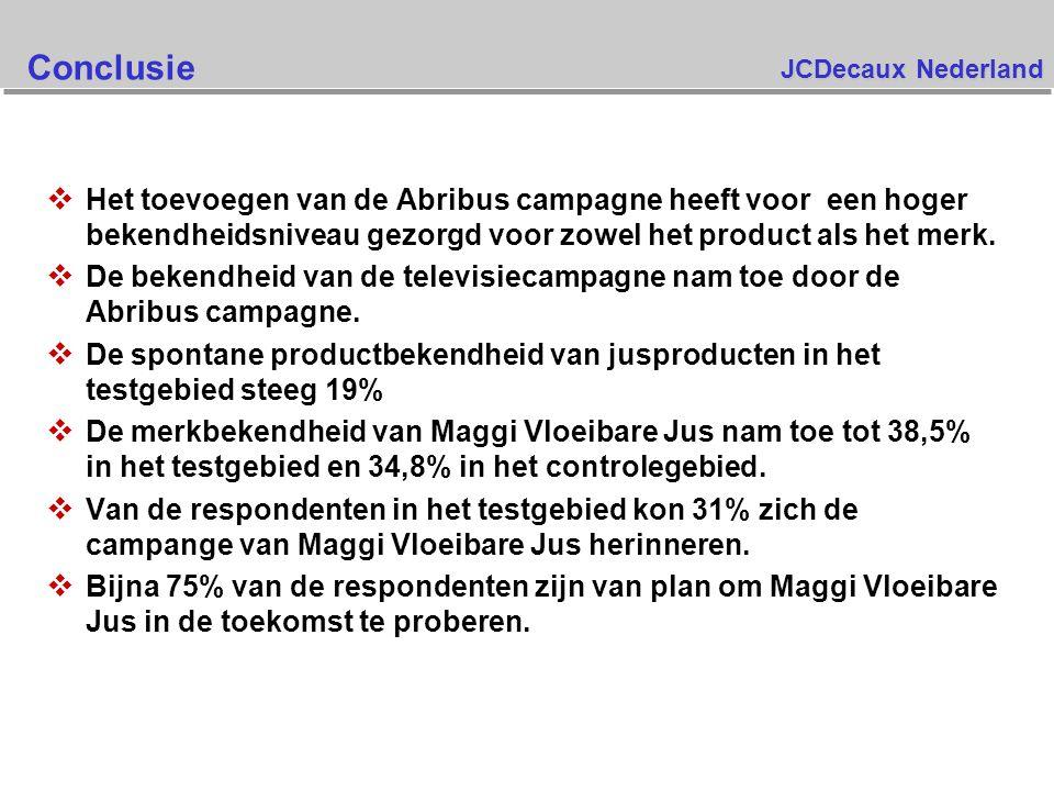 Conclusie Het toevoegen van de Abribus campagne heeft voor een hoger bekendheidsniveau gezorgd voor zowel het product als het merk.
