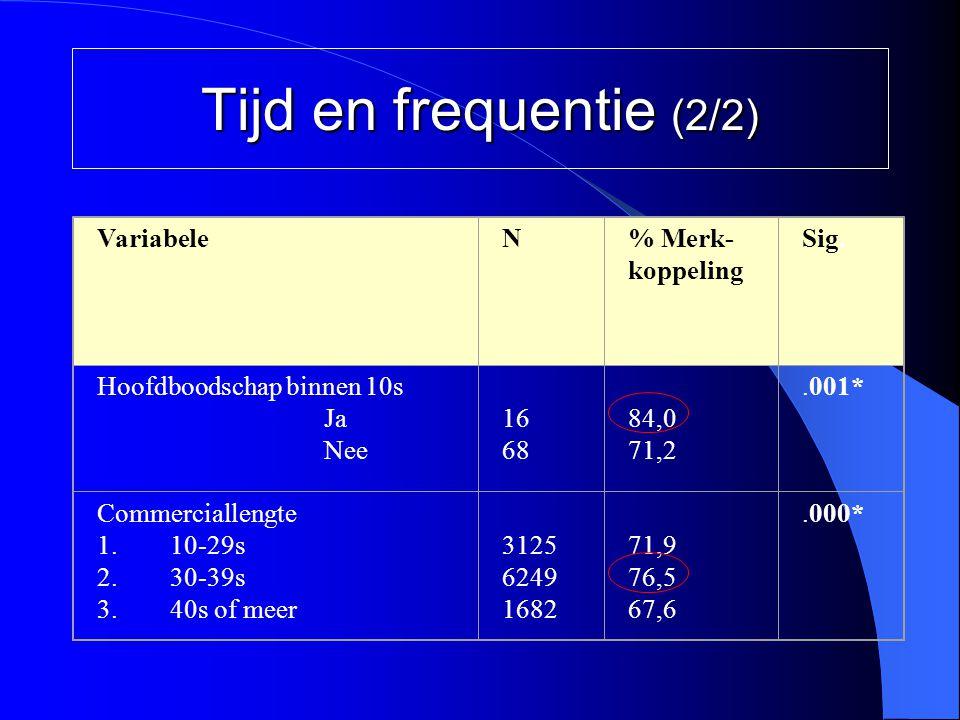 Tijd en frequentie (2/2) Variabele N % Merk-koppeling Sig.