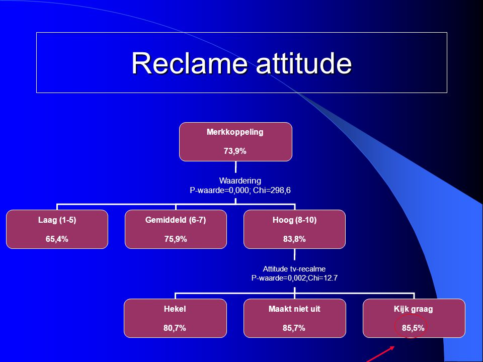 Reclame attitude Merkkoppeling 73,9% Waardering