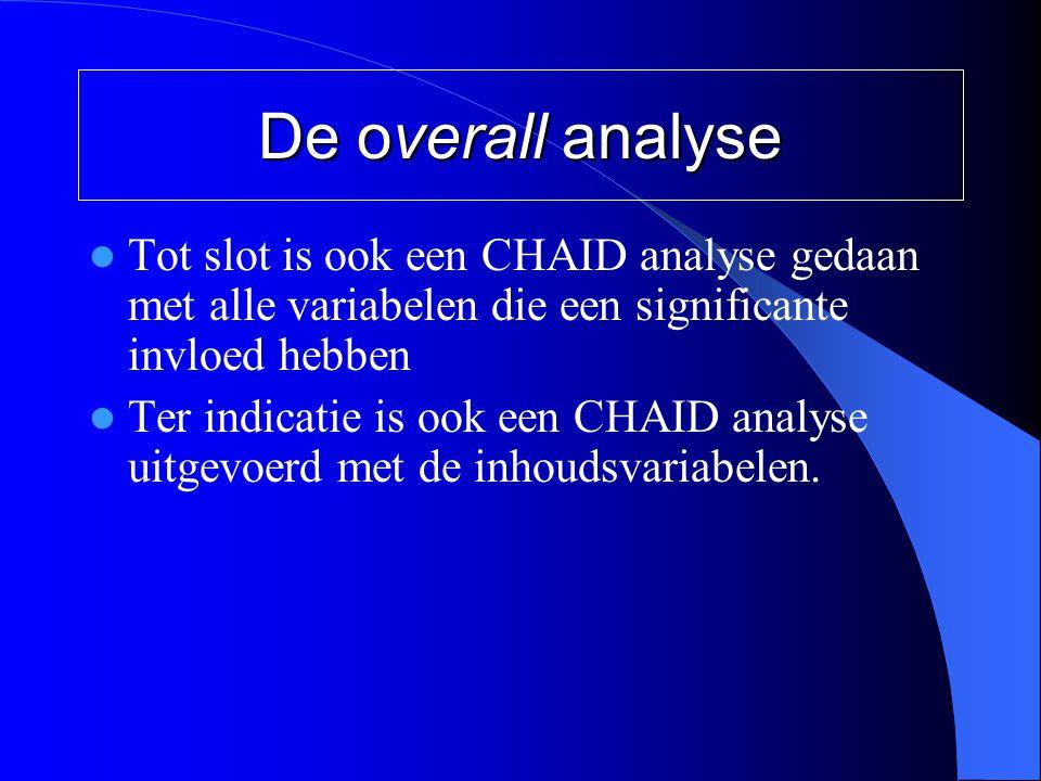 De overall analyse Tot slot is ook een CHAID analyse gedaan met alle variabelen die een significante invloed hebben.