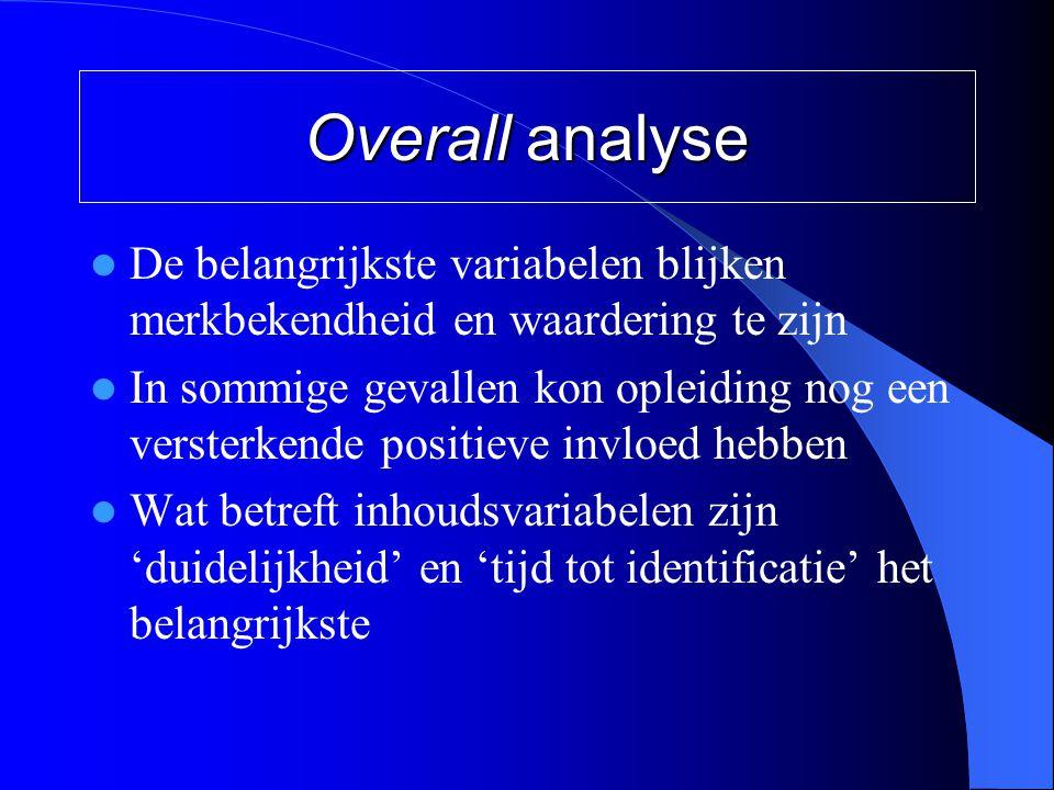 Overall analyse De belangrijkste variabelen blijken merkbekendheid en waardering te zijn.