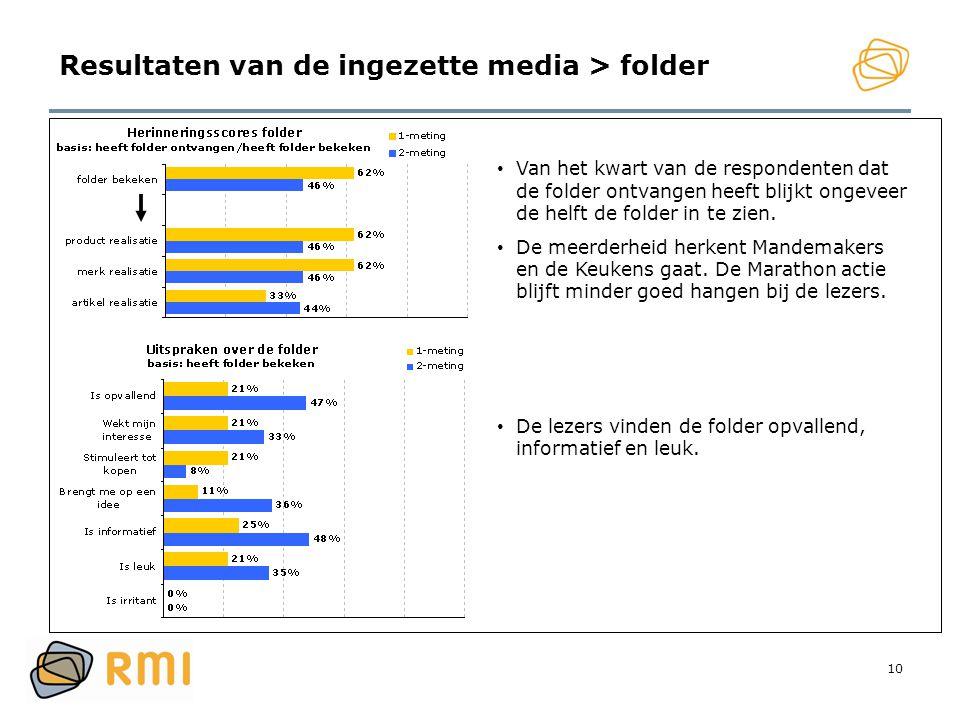 Resultaten van de ingezette media > folder