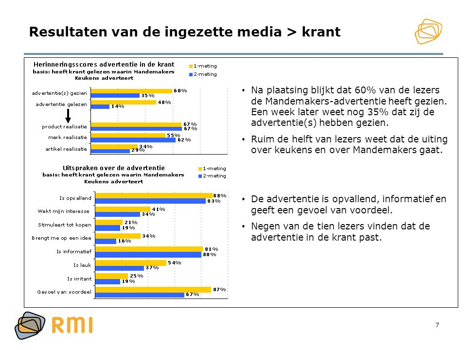 Resultaten van de ingezette media > krant