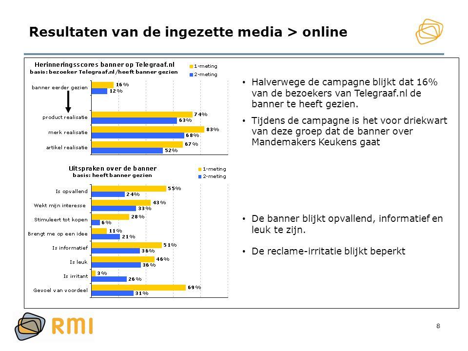 Resultaten van de ingezette media > online
