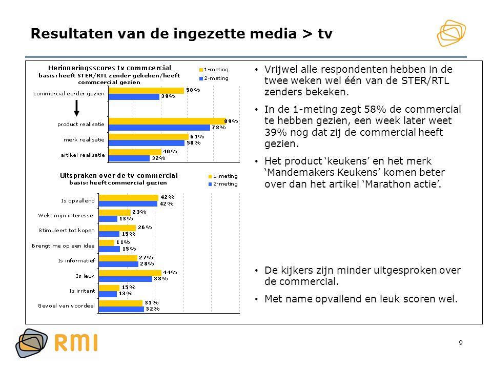 Resultaten van de ingezette media > tv