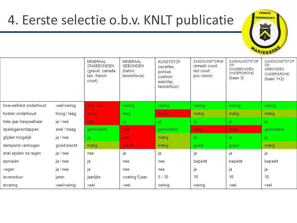 4. Eerste selectie o.b.v. KNLT publicatie