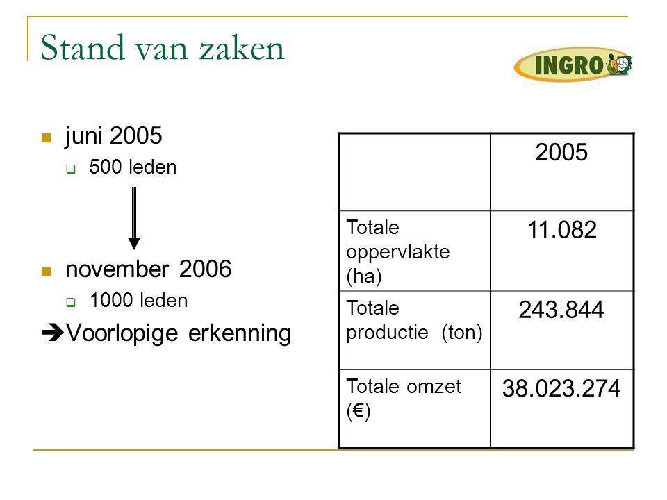 Stand van zaken 2005 11.082 juni 2005 243.844 november 2006 38.023.274