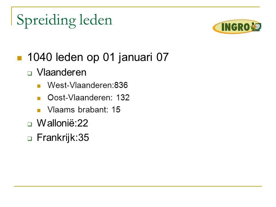 Spreiding leden 1040 leden op 01 januari 07 Vlaanderen Wallonië:22