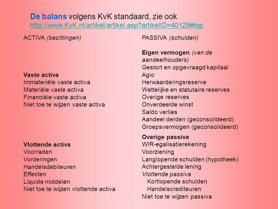 De balans volgens KvK standaard, zie ook