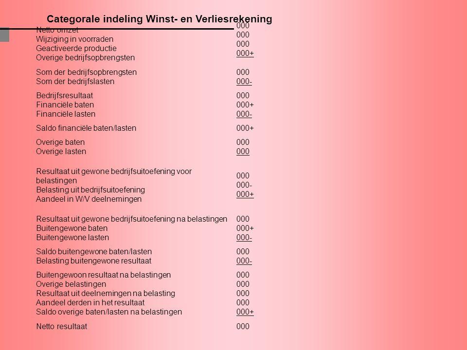 Categorale indeling Winst- en Verliesrekening