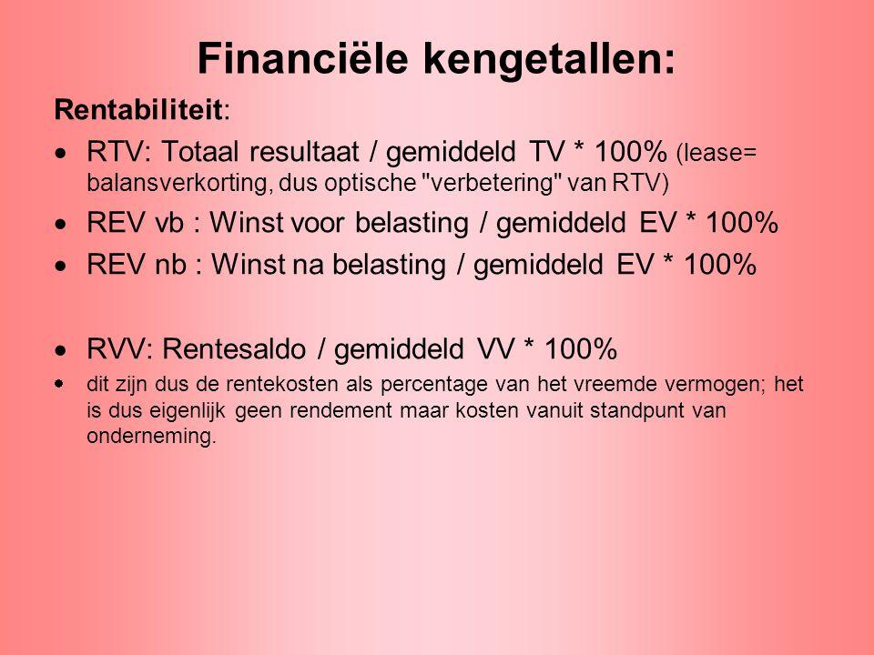 Financiële kengetallen: