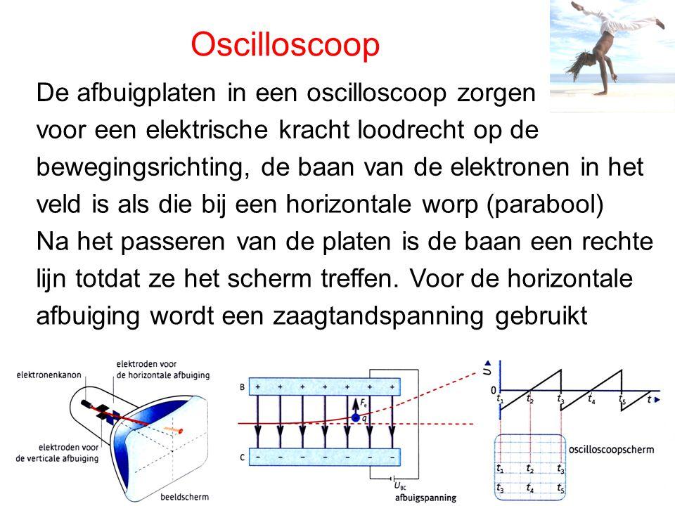Oscilloscoop De afbuigplaten in een oscilloscoop zorgen