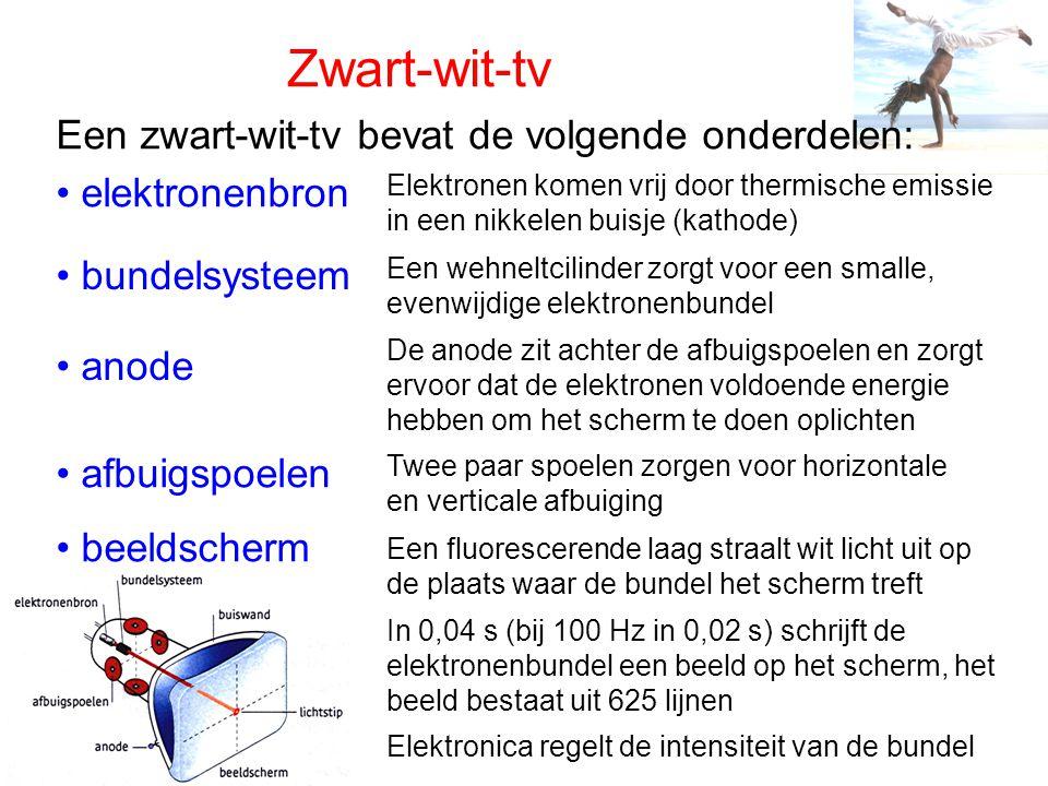 Zwart-wit-tv Een zwart-wit-tv bevat de volgende onderdelen: