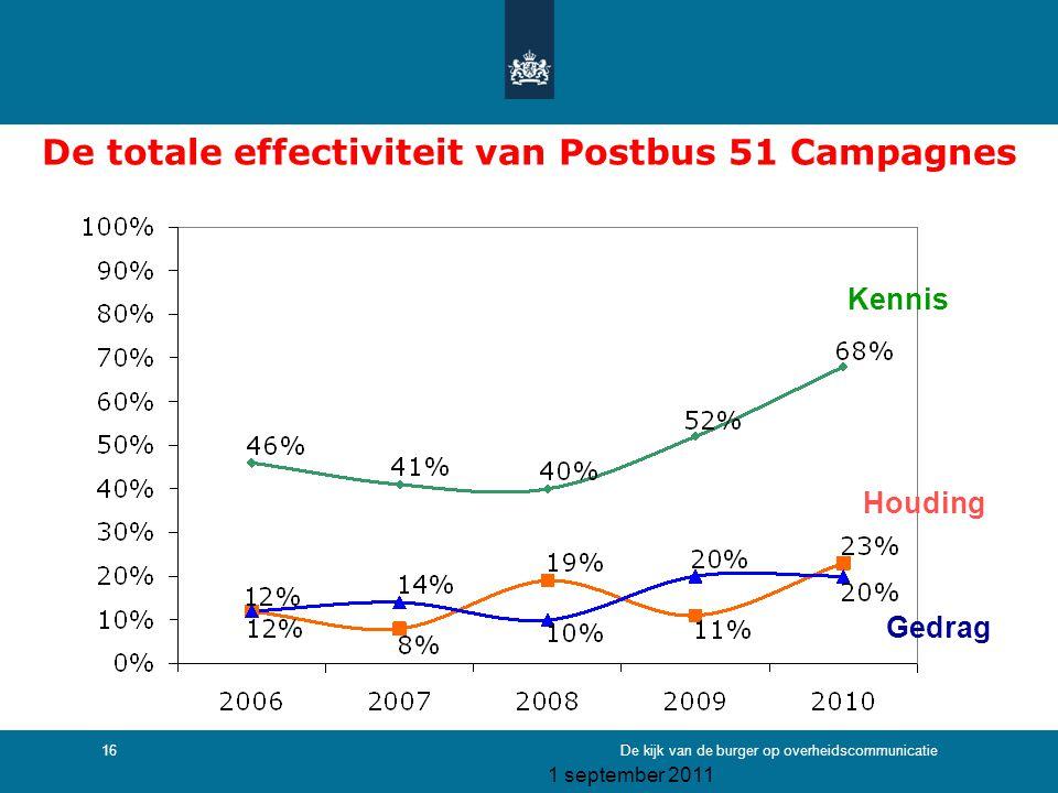 De totale effectiviteit van Postbus 51 Campagnes