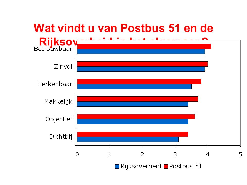 Wat vindt u van Postbus 51 en de Rijksoverheid in het algemeen